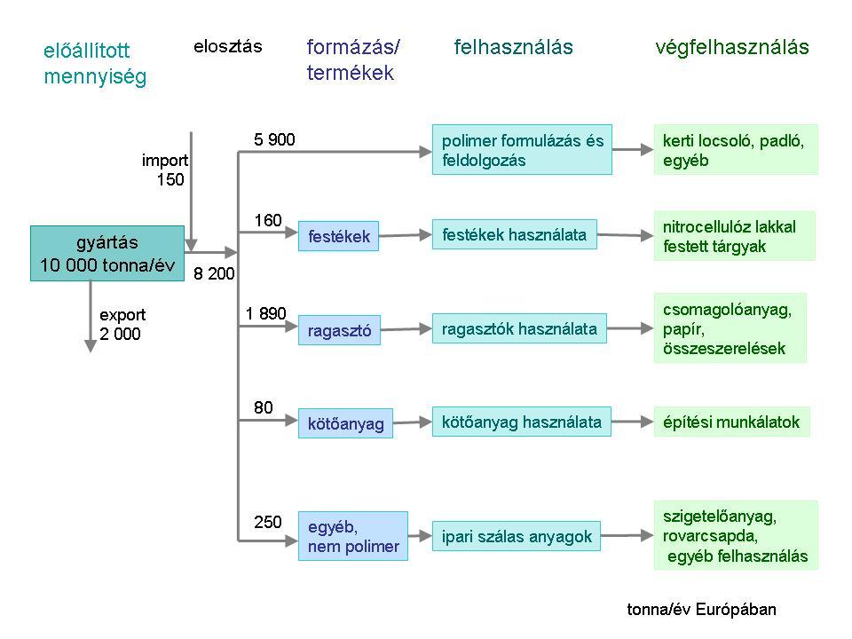 DBP életciklusa a gyártástól a végfelhasználásig