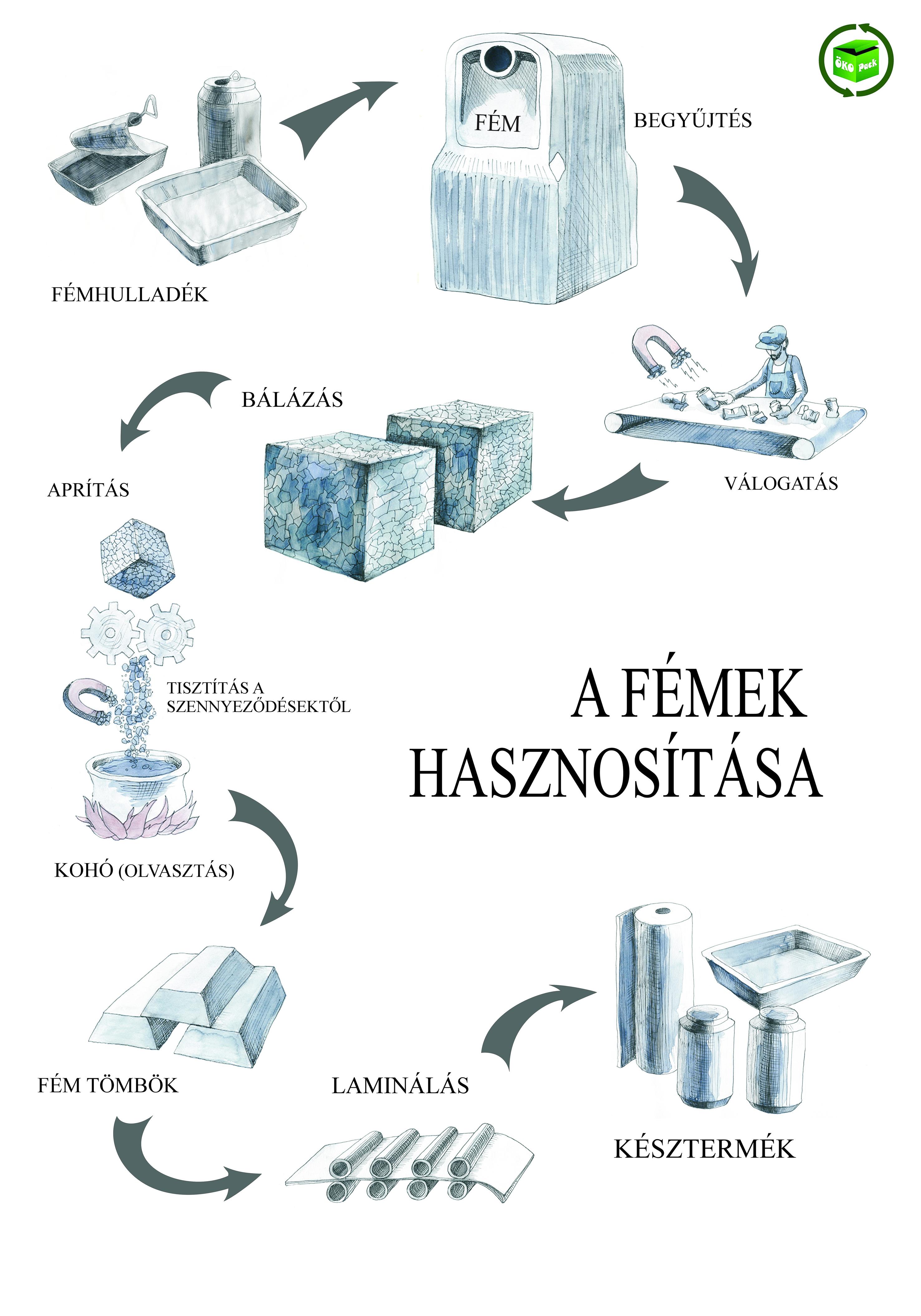 Fémek újrahasznosítása