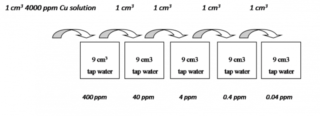 Dilution series